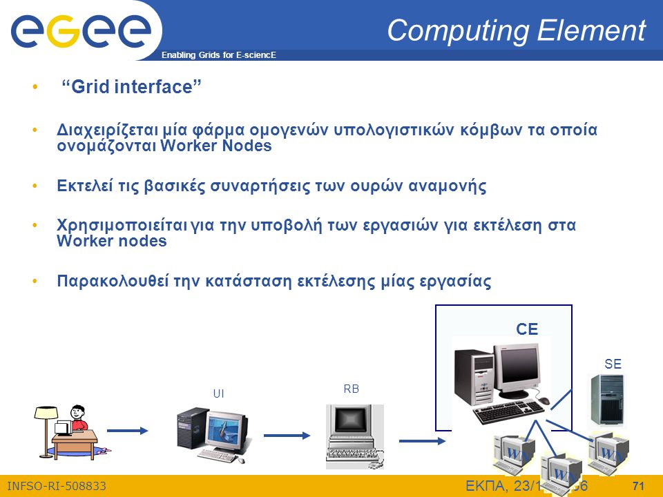 "Enabling Grids for E-sciencE INFSO-RI-508833 ΕΚΠΑ, 23/10/2006 71 Computing Element • ""Grid interface"" •Διαχειρίζεται μία φάρμα ομογενών υπολογιστικών"
