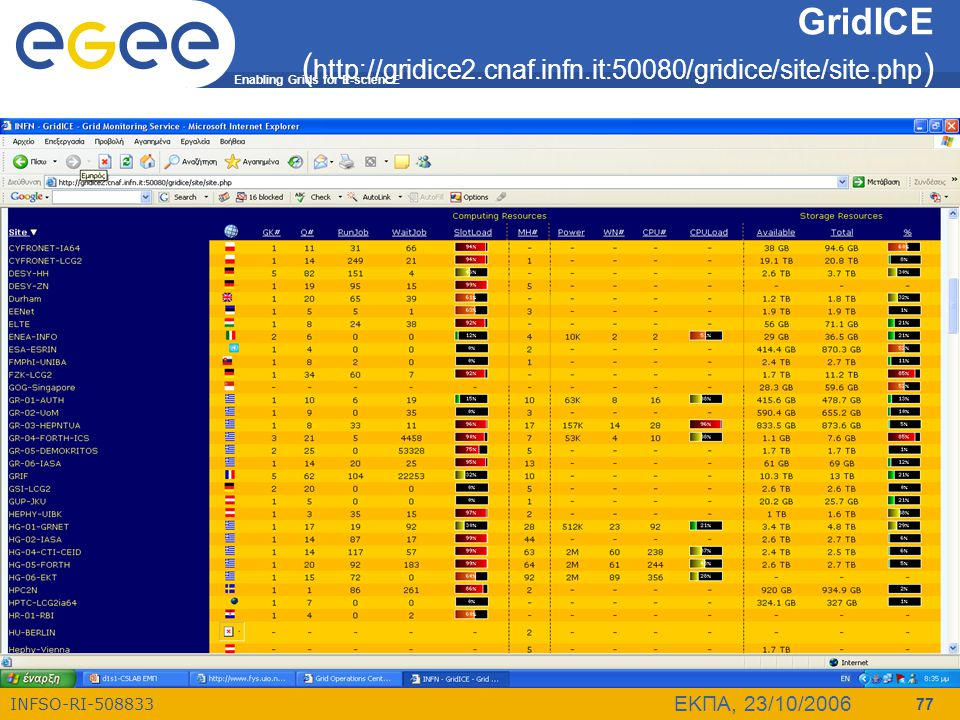 Enabling Grids for E-sciencE INFSO-RI-508833 ΕΚΠΑ, 23/10/2006 77 GridICE ( http://gridice2.cnaf.infn.it:50080/gridice/site/site.php )