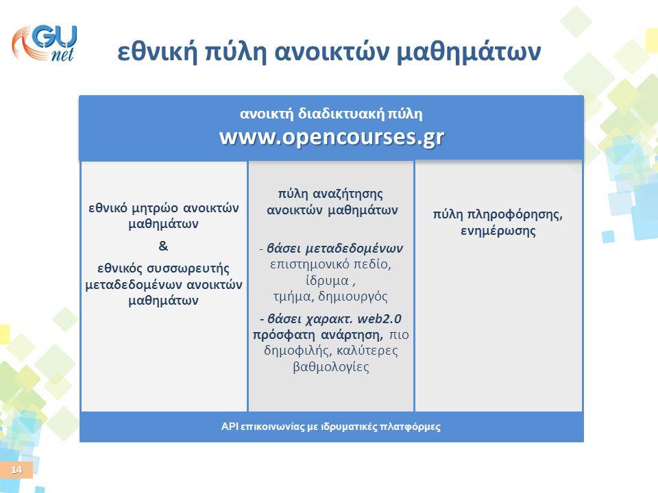 14 API επικοινωνίας με ιδρυματικές πλατφόρμες www.opencourses.gr ανοικτή διαδικτυακή πύλη www.opencourses.gr s.gr εθνικό μητρώο ανοικτών μαθημάτων & ε