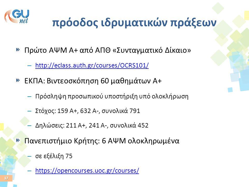 17 πρόοδος ιδρυματικών πράξεων Πρώτο AΨΜ Α+ από ΑΠΘ «Συνταγματικό Δίκαιο» – http://eclass.auth.gr/courses/OCRS101/ http://eclass.auth.gr/courses/OCRS1