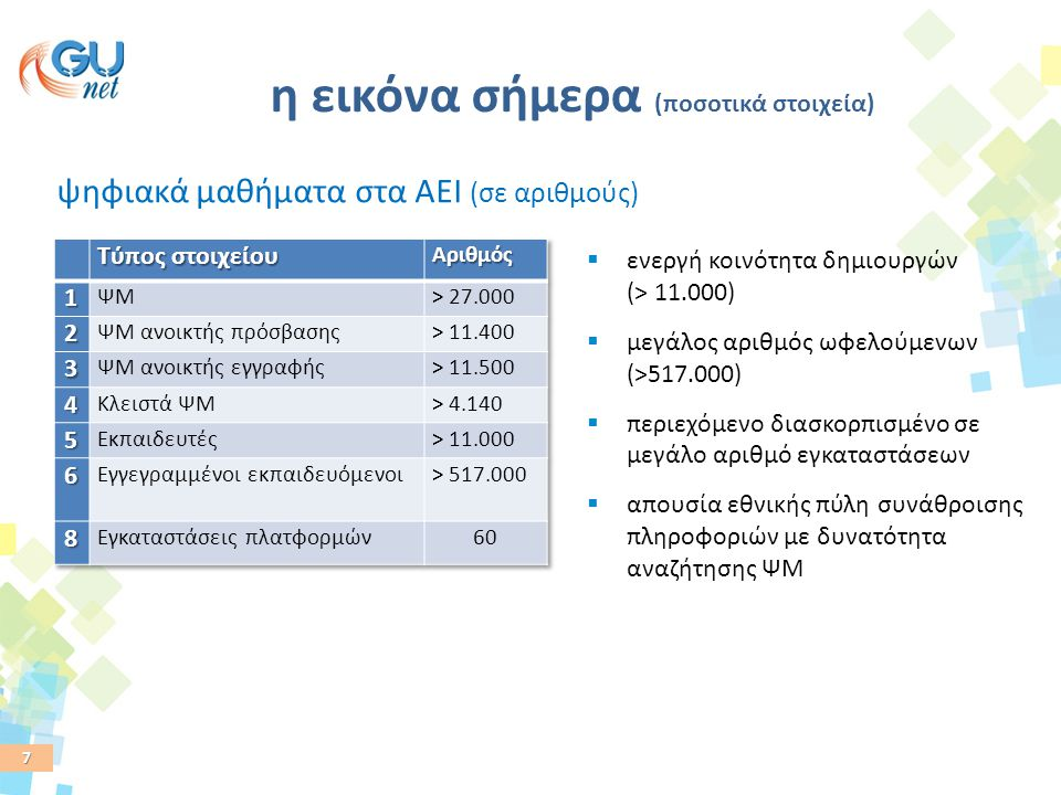 7 η εικόνα σήμερα (ποσοτικά στοιχεία) ψηφιακά μαθήματα στα ΑΕΙ (σε αριθμούς)  ενεργή κοινότητα δημιουργών (> 11.000)  μεγάλος αριθμός ωφελούμενων (>