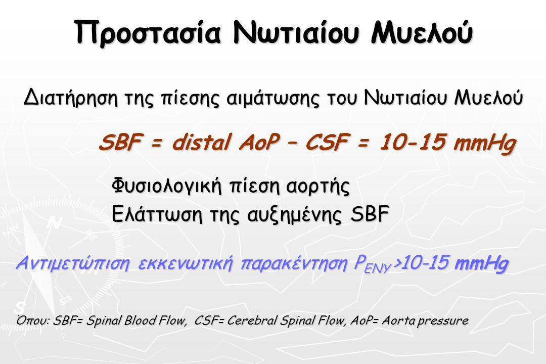 Προστασία Νωτιαίου Μυελού Διατήρηση της πίεσης αιμάτωσης του Νωτιαίου Μυελού SBF = distal AoP – CSF = 10-15 mmHg SBF = distal AoP – CSF = 10-15 mmHg Φ