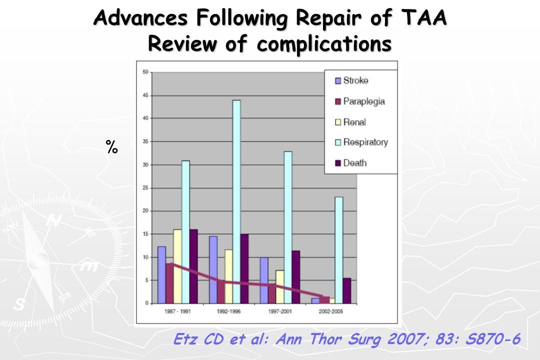 Αdvances Following Repair of TAA Review of complications % Etz CD et al: Ann Thor Surg 2007; 83: S870-6