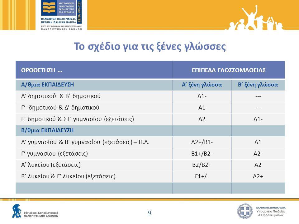 ΠΕΑΠ 2013-14 & beyond… ● Εξωτερική αξιολόγηση και προβολή του προγράμματος (το ΠΕΑΠ και στα κοινωνικά μέσα δικτύωσης) ● Η ιστοσελίδα του ΠΕΑΠ και στην Αγγλική ● Εσωτερική αξιολόγηση ολοκληρωμένου έντυπου εκπαιδευτικού υλικού και ανάπτυξη νέου για διαφοροποιημένη μάθηση ● Ολοκλήρωση της παραγωγής του Magic Book 1 (για τους αρχάριους μαθητές) ● Διά ζώσης σεμινάρια και σεμινάρια τηλεκπαίδευσης σε νέους εκπαιδευτικούς ΠΕΑΠ ● Ολοκλήρωση ηλεκτρονικού προγράμματος επιμόρφωσης για νέους και έμπειρους εκπαιδευτικούς ΠΕΑΠ ● Προτάσεις για την βιωσιμότητα του ΠΕΑΠ: συνεργασίες πανεπιστημιακών τμημάτων και εκπαιδευτικών 10