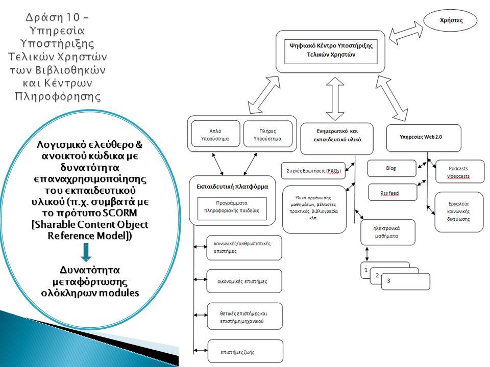 Λογισμικό ελεύθερο & ανοικτού κώδικα με δυνατότητα επαναχρησιμοποίησης του εκπαιδευτικού υλικού (π.χ. συμβατά με το πρότυπο SCORM [Sharable Content Ob