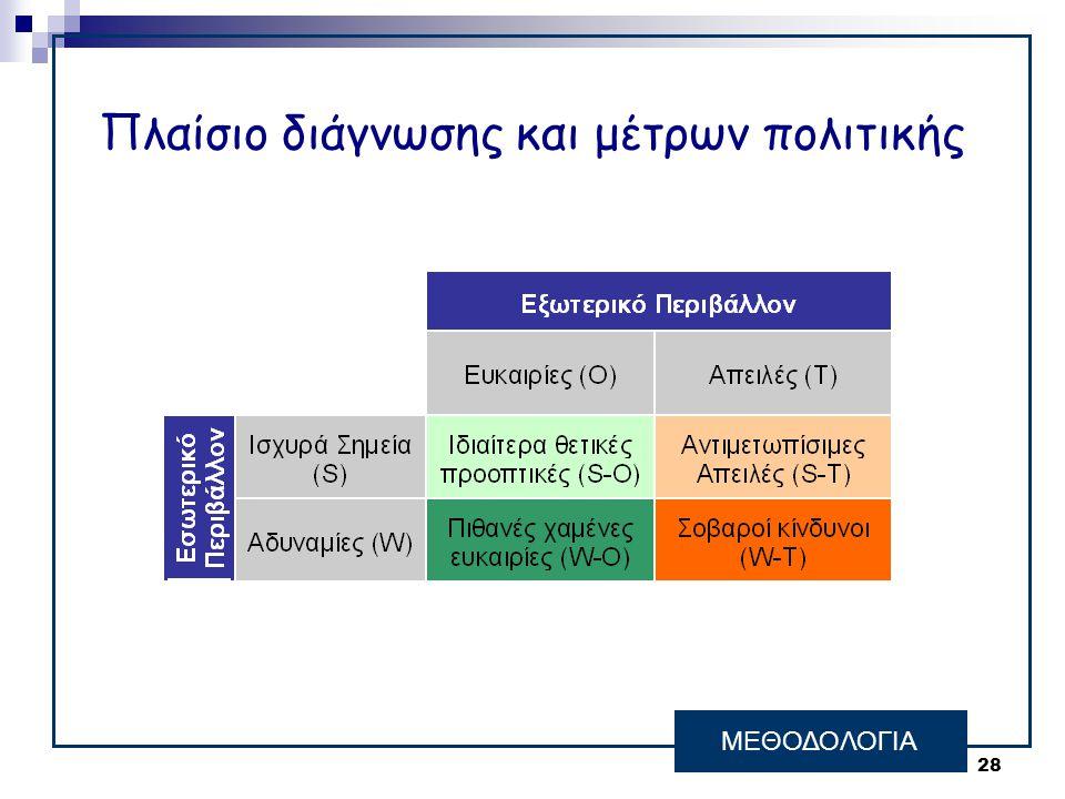 28 Πλαίσιο διάγνωσης και μέτρων πολιτικής ΜΕΘΟΔΟΛΟΓΙΑ