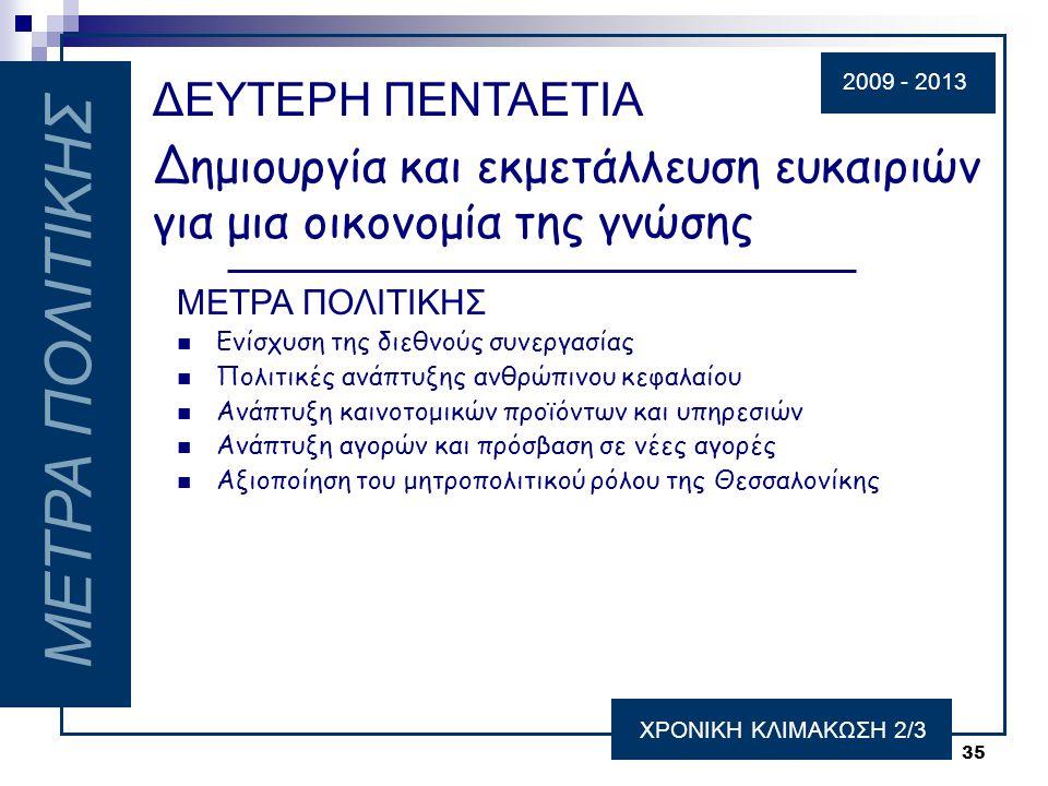 35 ΜΕΤΡΑ ΠΟΛΙΤΙΚΗΣ ΧΡΟΝΙΚΗ ΚΛΙΜΑΚΩΣΗ 2/3 ΔΕΥΤΕΡΗ ΠΕΝΤΑΕΤΙΑ Δημιουργία και εκμετάλλευση ευκαιριών για μια οικονομία της γνώσης ΜΕΤΡΑ ΠΟΛΙΤΙΚΗΣ  Ενίσχυση της διεθνούς συνεργασίας  Πολιτικές ανάπτυξης ανθρώπινου κεφαλαίου  Ανάπτυξη καινοτομικών προϊόντων και υπηρεσιών  Ανάπτυξη αγορών και πρόσβαση σε νέες αγορές  Αξιοποίηση του μητροπολιτικού ρόλου της Θεσσαλονίκης 2009 - 2013