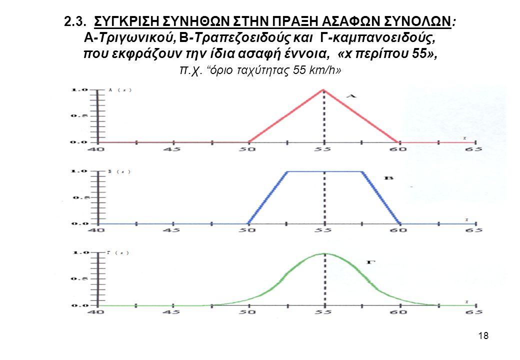 2.3. ΣΥΓΚΡΙΣΗ ΣΥΝΗΘΩΝ ΣΤΗΝ ΠΡΑΞΗ ΑΣΑΦΩΝ ΣΥΝΟΛΩΝ: Α-Τριγωνικού, Β-Τραπεζοειδούς και Γ-καμπανοειδούς, που εκφράζουν την ίδια ασαφή έννοια, «x περίπου 55