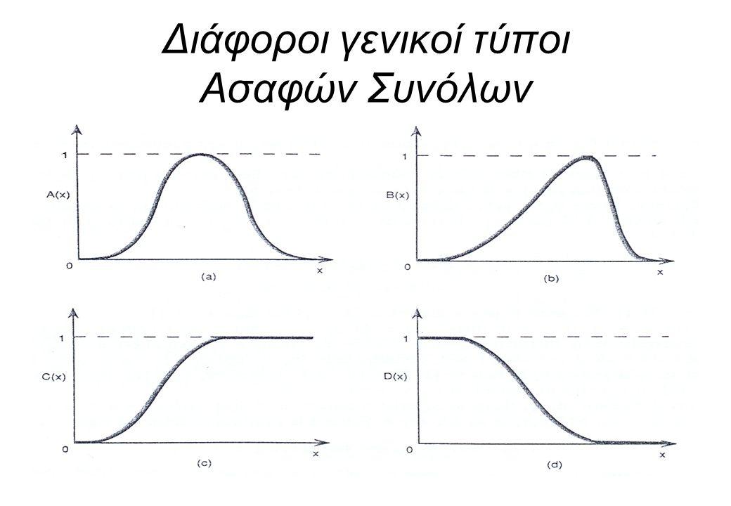 Διάφοροι γενικοί τύποι Ασαφών Συνόλων 21