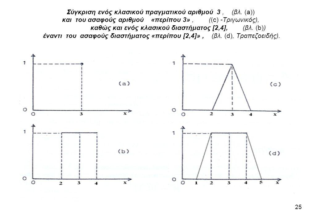 Σύγκριση ενός κλασικού πραγματικού αριθμού 3, (βλ. (a)) και του ασαφούς αριθμού «περίπου 3», ((c) -Τριγωνικός), καθώς και ενός κλασικού διαστήματος [2