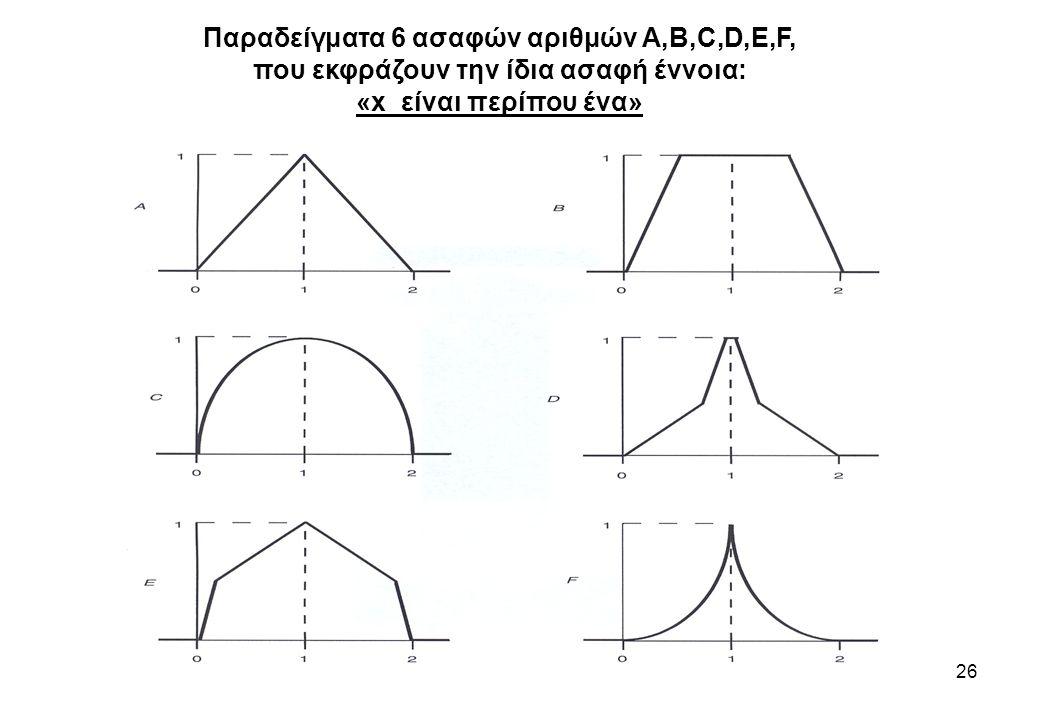 26 Παραδείγματα 6 ασαφών αριθμών A,B,C,D,E,F, που εκφράζουν την ίδια ασαφή έννοια: «x είναι περίπου ένα»