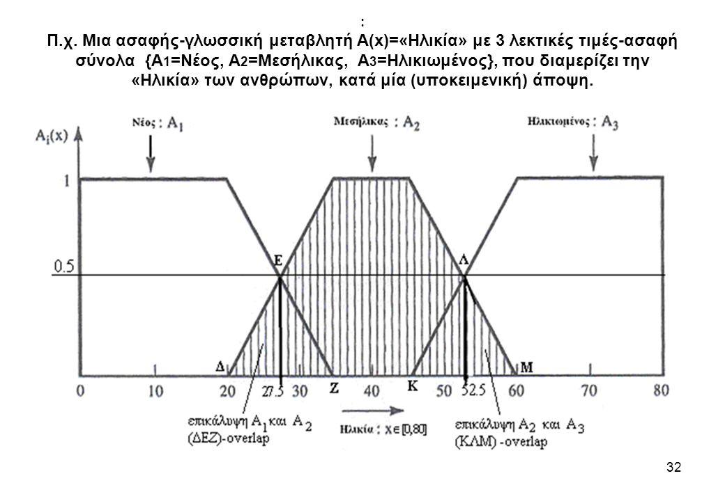: Π.χ. Μια ασαφής-γλωσσική μεταβλητή A(x)=«Ηλικία» με 3 λεκτικές τιμές-ασαφή σύνολα {A 1 =Νέος, A 2 =Μεσήλικας, A 3 =Ηλικιωμένος}, που διαμερίζει την