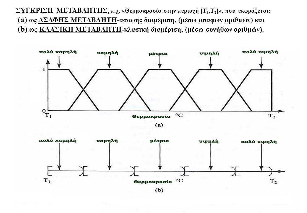 34 ΣΥΓΚΡΙΣΗ ΜΕΤΑΒΛΗΤΗΣ, π.χ. «Θερμοκρασία στην περιοχή [Τ 1,Τ 2 ]», που εκφράζεται: (a) ως ΑΣΑΦΗΣ ΜΕΤΑΒΛΗΤΗ-ασαφής διαμέριση, (μέσω ασαφών αριθμών) κα