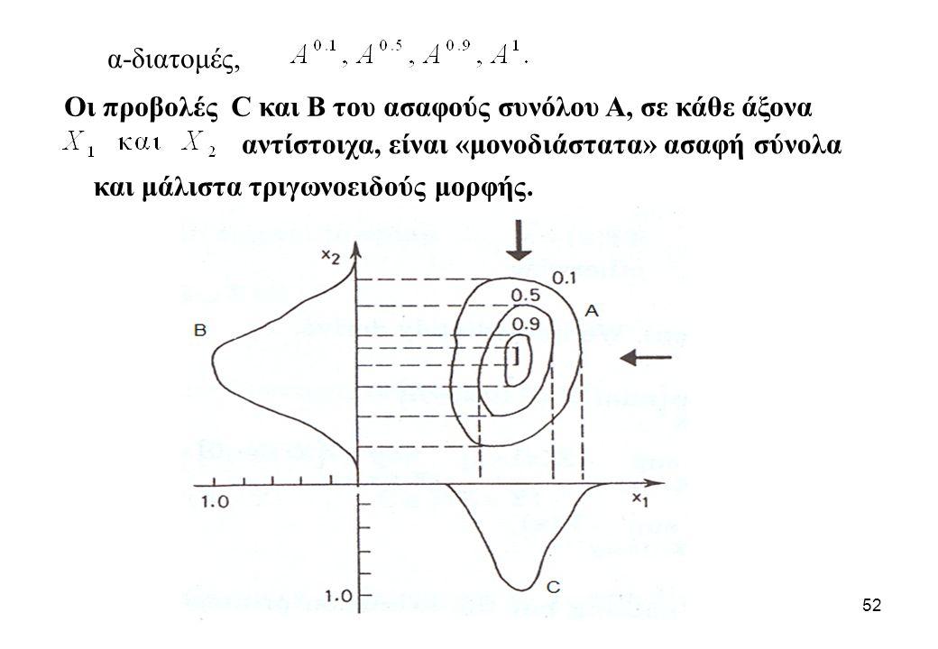 52 αντίστοιχα, είναι «μονοδιάστατα» ασαφή σύνολα Οι προβολές C και B του ασαφούς συνόλου Α, σε κάθε άξονα και μάλιστα τριγωνοειδούς μορφής. α-διατομές