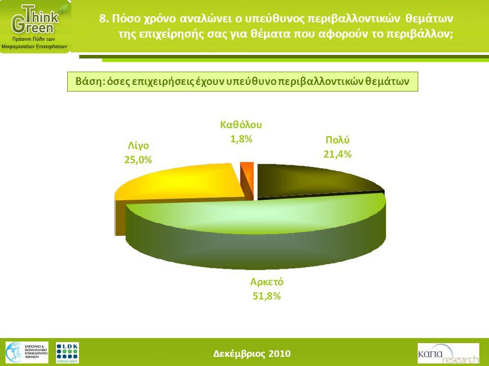 Δεκέμβριος 2010 8. Πόσο χρόνο αναλώνει ο υπεύθυνος περιβαλλοντικών θεμάτων της επιχείρησής σας για θέματα που αφορούν το περιβάλλον; Βάση: όσες επιχει
