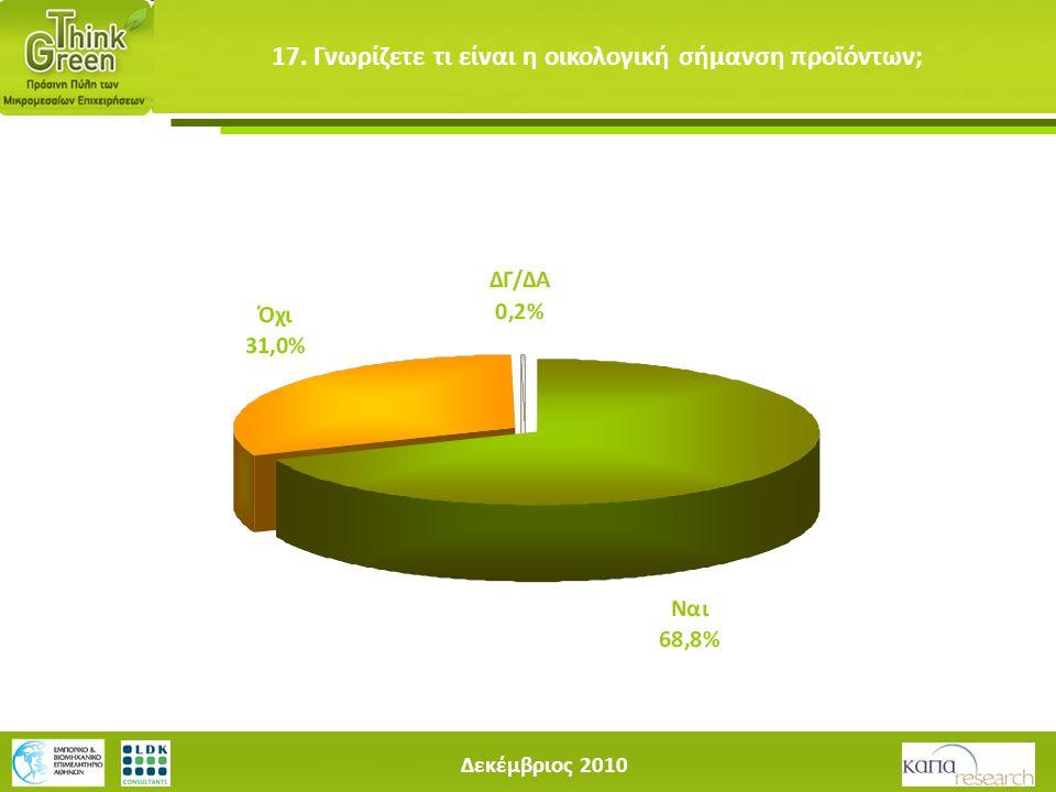 Δεκέμβριος 2010 17. Γνωρίζετε τι είναι η οικολογική σήμανση προϊόντων;