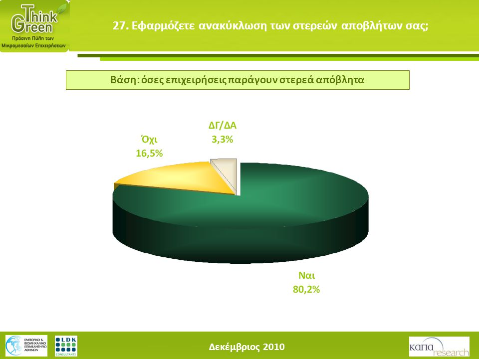 Δεκέμβριος 2010 27. Εφαρμόζετε ανακύκλωση των στερεών αποβλήτων σας; Βάση: όσες επιχειρήσεις παράγουν στερεά απόβλητα