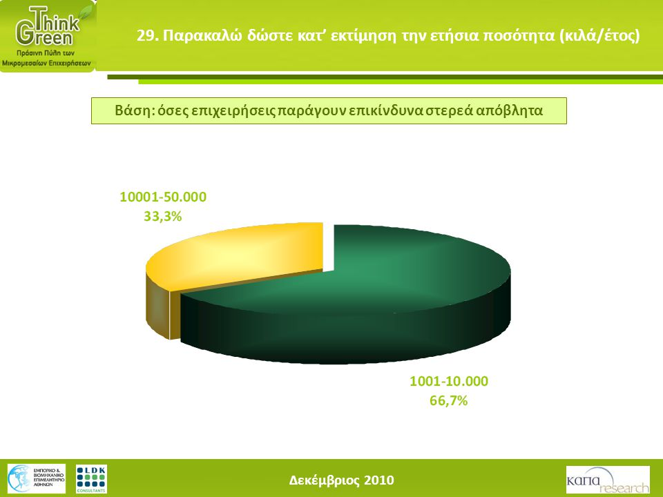 Δεκέμβριος 2010 29. Παρακαλώ δώστε κατ' εκτίμηση την ετήσια ποσότητα (κιλά/έτος) Βάση: όσες επιχειρήσεις παράγουν επικίνδυνα στερεά απόβλητα