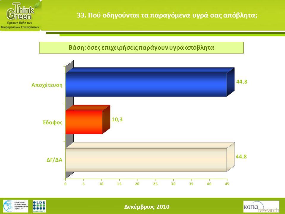 Δεκέμβριος 2010 33. Πού οδηγούνται τα παραγόμενα υγρά σας απόβλητα; Βάση: όσες επιχειρήσεις παράγουν υγρά απόβλητα