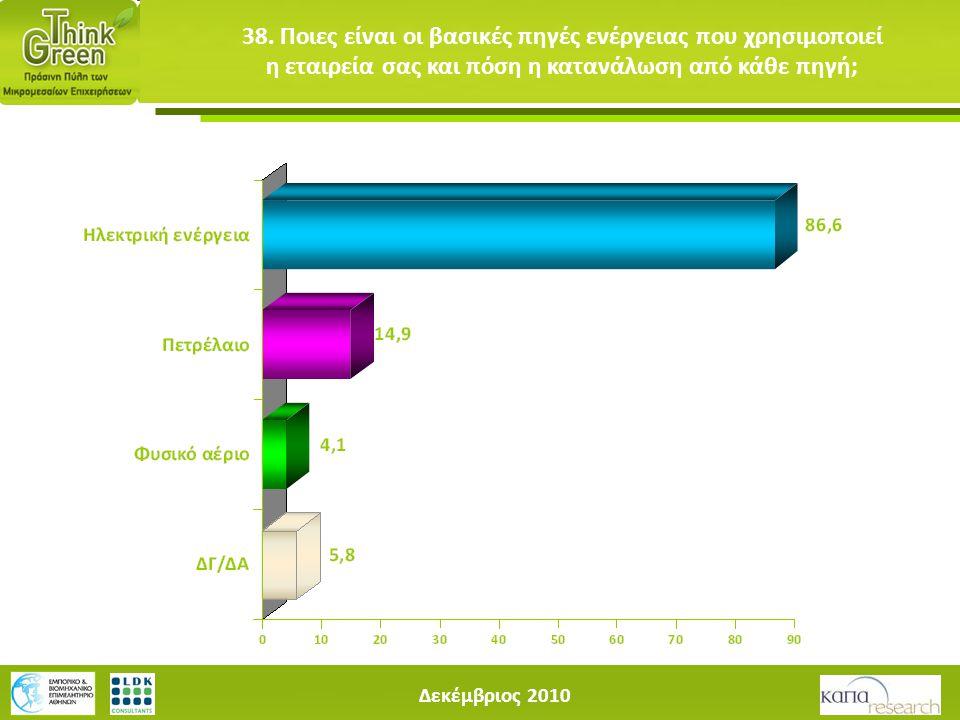 Δεκέμβριος 2010 38. Ποιες είναι οι βασικές πηγές ενέργειας που χρησιμοποιεί η εταιρεία σας και πόση η κατανάλωση από κάθε πηγή;