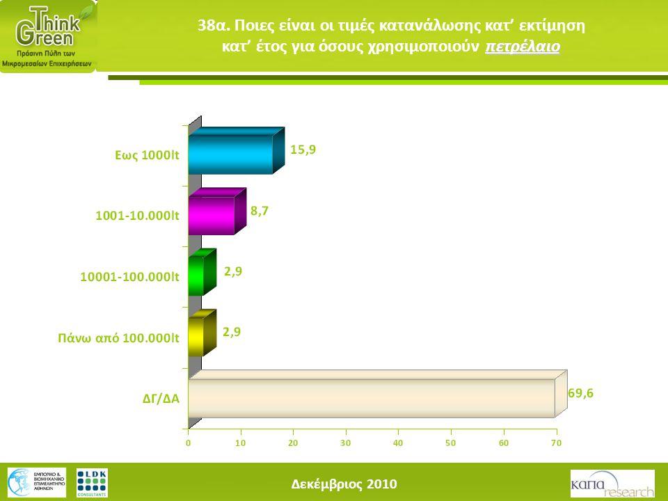 Δεκέμβριος 2010 πετρέλαιο 38α. Ποιες είναι οι τιμές κατανάλωσης κατ' εκτίμηση κατ' έτος για όσους χρησιμοποιούν πετρέλαιο