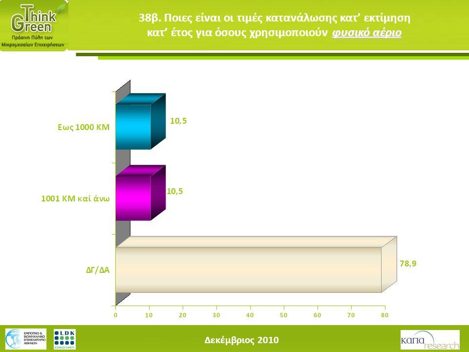 Δεκέμβριος 2010 φυσικό αέριο 38β. Ποιες είναι οι τιμές κατανάλωσης κατ' εκτίμηση κατ' έτος για όσους χρησιμοποιούν φυσικό αέριο