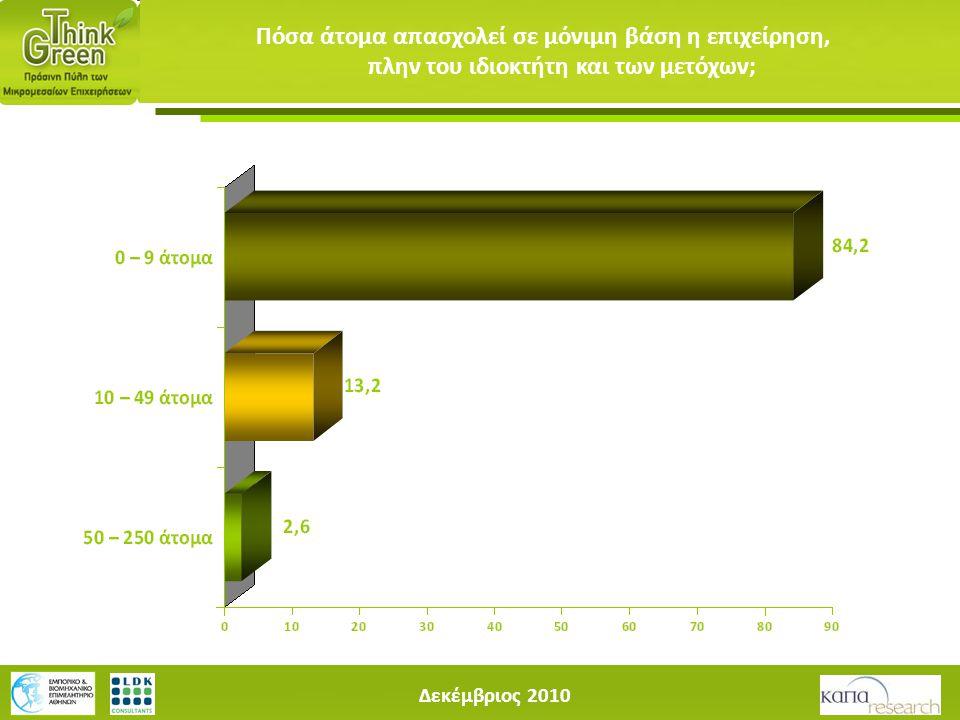 Δεκέμβριος 2010 Πόσα άτομα απασχολεί σε μόνιμη βάση η επιχείρηση, πλην του ιδιοκτήτη και των μετόχων;