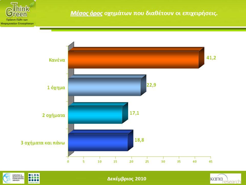 Δεκέμβριος 2010 Μέσος όρος Μέσος όρος οχημάτων που διαθέτουν οι επιχειρήσεις.