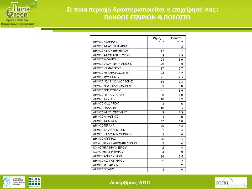 Δεκέμβριος 2010 ΠΛΗΘΟΣ ΕΤΑΙΡΙΩΝ & ΠΟΣΟΣΤΟ Σε ποια περιοχή δραστηριοποιείται η επιχείρησή σας ; ΠΛΗΘΟΣ ΕΤΑΙΡΙΩΝ & ΠΟΣΟΣΤΟ