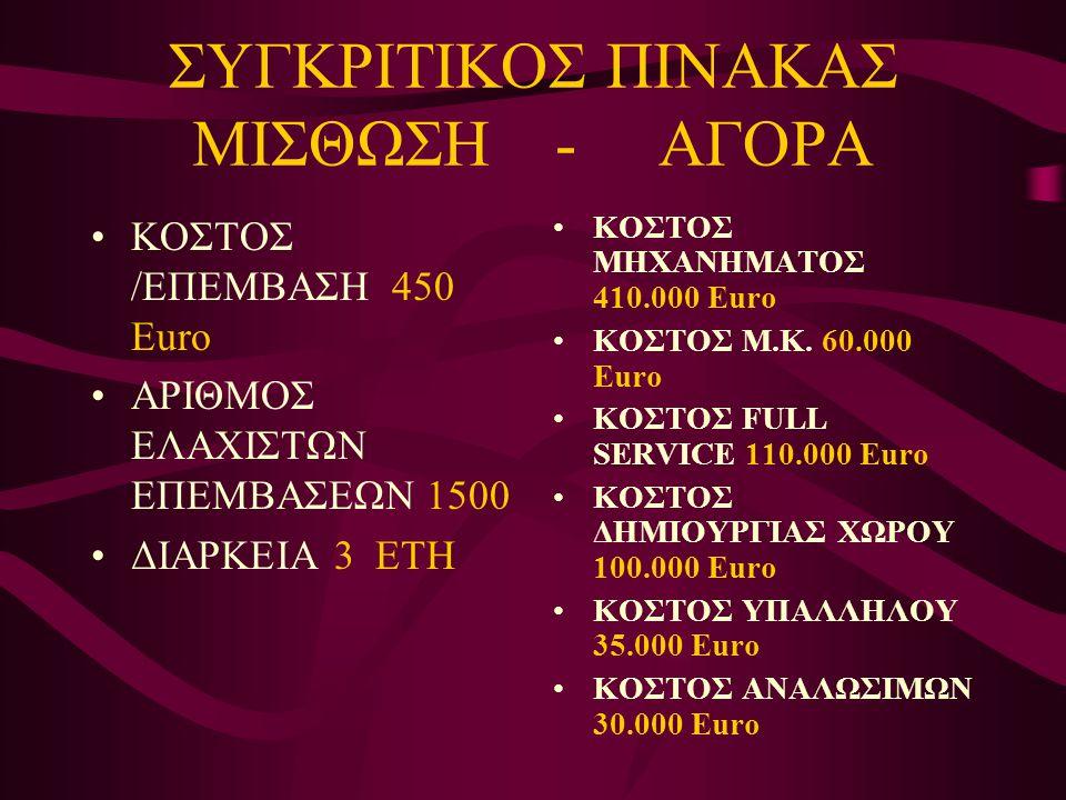 ΣΥΓΚΡΙΤΙΚΟΣ ΠΙΝΑΚΑΣ ΜΙΣΘΩΣΗ - ΑΓΟΡΑ •ΚΟΣΤΟΣ /ΕΠΕΜΒΑΣΗ 450 Euro •ΑΡΙΘΜΟΣ ΕΛΑΧΙΣΤΩΝ ΕΠΕΜΒΑΣΕΩΝ 1500 •ΔΙΑΡΚΕΙΑ 3 ΕΤΗ •ΚΟΣΤΟΣ ΜΗΧΑΝΗΜΑΤΟΣ 410.000 Euro •ΚΟ