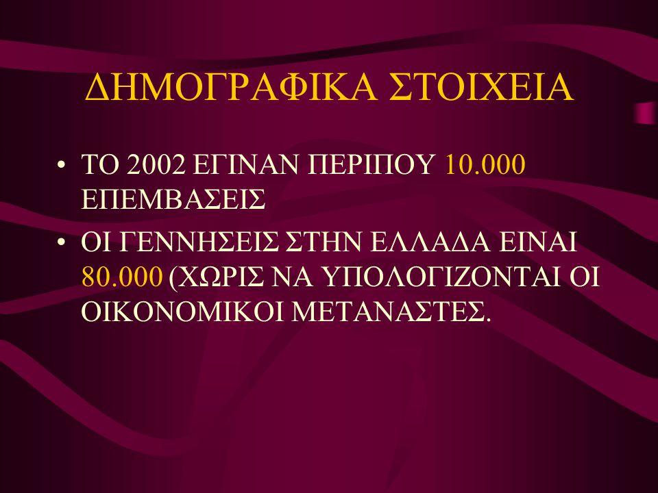 ΔΗΜΟΓΡΑΦΙΚΑ ΣΤΟΙΧΕΙΑ •ΤΟ 2002 ΕΓΙΝΑΝ ΠΕΡΙΠΟΥ 10.000 ΕΠΕΜΒΑΣΕΙΣ •ΟΙ ΓΕΝΝΗΣΕΙΣ ΣΤΗΝ ΕΛΛΑΔΑ ΕΙΝΑΙ 80.000 (ΧΩΡΙΣ ΝΑ ΥΠΟΛΟΓΙΖΟΝΤΑΙ ΟΙ ΟΙΚΟΝΟΜΙΚΟΙ ΜΕΤΑΝΑΣΤΕ