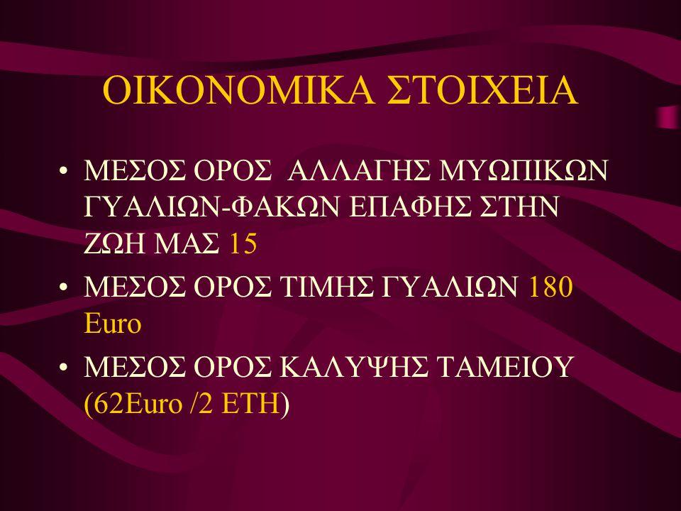 ΟΙΚΟΝΟΜΙΚΑ ΣΤΟΙΧΕΙΑ •ΜΕΣΟΣ ΟΡΟΣ ΑΛΛΑΓΗΣ ΜΥΩΠΙΚΩΝ ΓΥΑΛΙΩΝ-ΦΑΚΩΝ ΕΠΑΦΗΣ ΣΤΗΝ ΖΩΗ ΜΑΣ 15 •ΜΕΣΟΣ ΟΡΟΣ ΤΙΜΗΣ ΓΥΑΛΙΩΝ 180 Euro •ΜΕΣΟΣ ΟΡΟΣ ΚΑΛΥΨΗΣ ΤΑΜΕΙΟΥ (