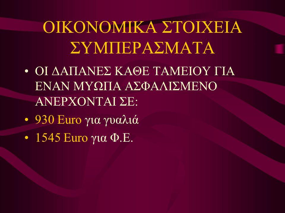 ΟΙΚΟΝΟΜΙΚΑ ΣΤΟΙΧΕΙΑ ΣΥΜΠΕΡΑΣΜΑΤΑ •ΟΙ ΔΑΠΑΝΕΣ ΚΑΘΕ ΤΑΜΕΙΟΥ ΓΙΑ ΕΝΑΝ ΜΥΩΠΑ ΑΣΦΑΛΙΣΜΕΝΟ ΑΝΕΡΧΟΝΤΑΙ ΣΕ: •930 Euro για γυαλιά •1545 Euro για Φ.Ε.