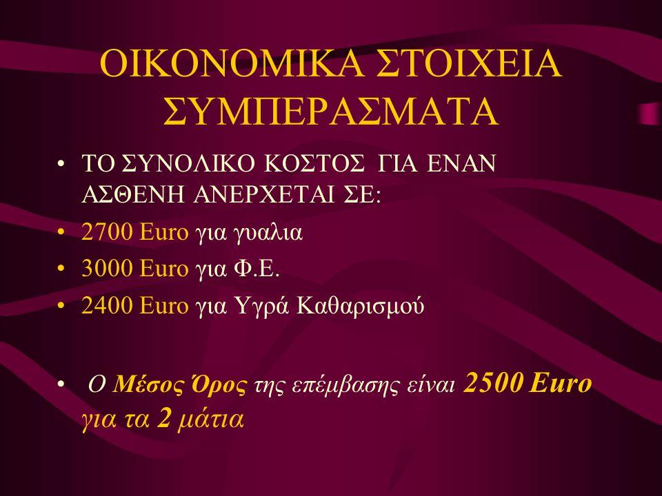 ΟΙΚΟΝΟΜΙΚΑ ΣΤΟΙΧΕΙΑ ΣΥΜΠΕΡΑΣΜΑΤΑ •ΤΟ ΣΥΝΟΛΙΚΟ ΚΟΣΤΟΣ ΓΙΑ ΕΝΑΝ ΑΣΘΕΝΗ ΑΝΕΡΧΕΤΑΙ ΣΕ: •2700 Εuro για γυαλια •3000 Euro για Φ.Ε. •2400 Euro για Υγρά Καθαρ