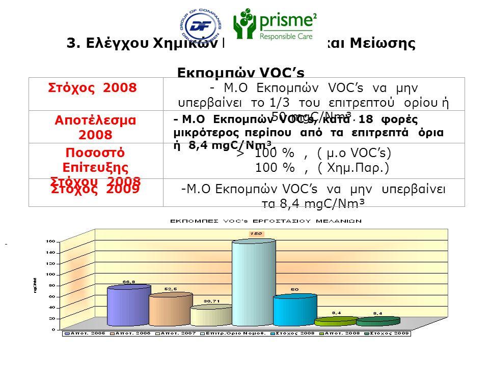 3. Ελέγχου Χημικών Παραγόντων και Μείωσης Εκπομπών VOC's Στόχος 2008- Μ.Ο Εκπομπών VOC's να μην υπερβαίνει το 1/3 του επιτρεπτού ορίου ή 50 mgC/Nm³. Α