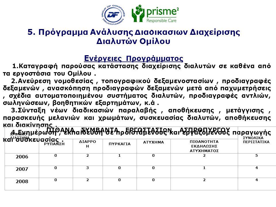 5. Πρόγραμμα Ανάλυσης Διαδικασιών Διαχείρισης Διαλυτών Ομίλου Ε νέργειες Προγράμματος 1.Καταγραφή παρούσας κατάστασης διαχείρισης διαλυτών σε καθένα α