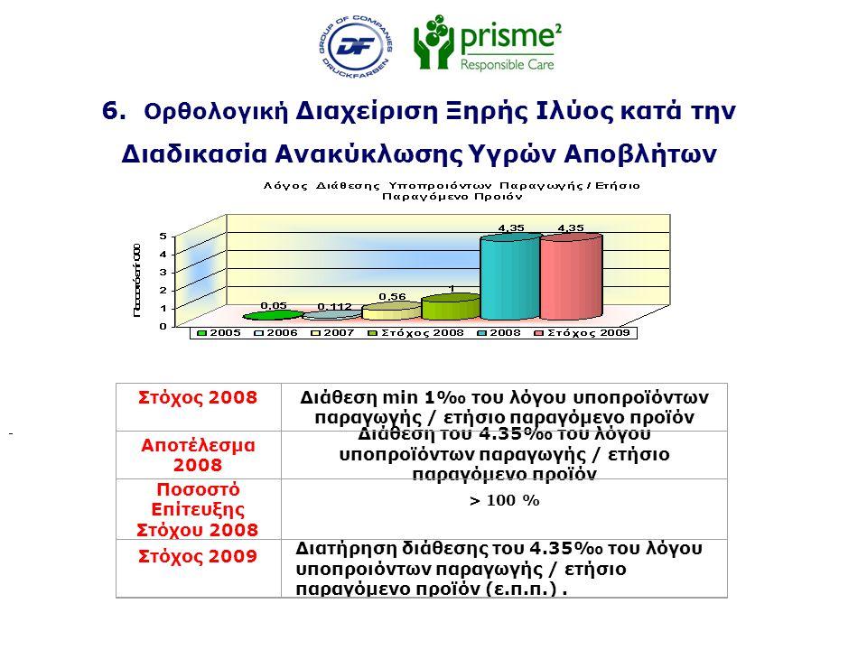 6. Ορθολογική Διαχείριση Ξηρής Ιλύος κατά την Διαδικασία Ανακύκλωσης Υγρών Αποβλήτων Στόχος 2008Διάθεση min 1‰ του λόγου υποπροϊόντων παραγωγής / ετήσ