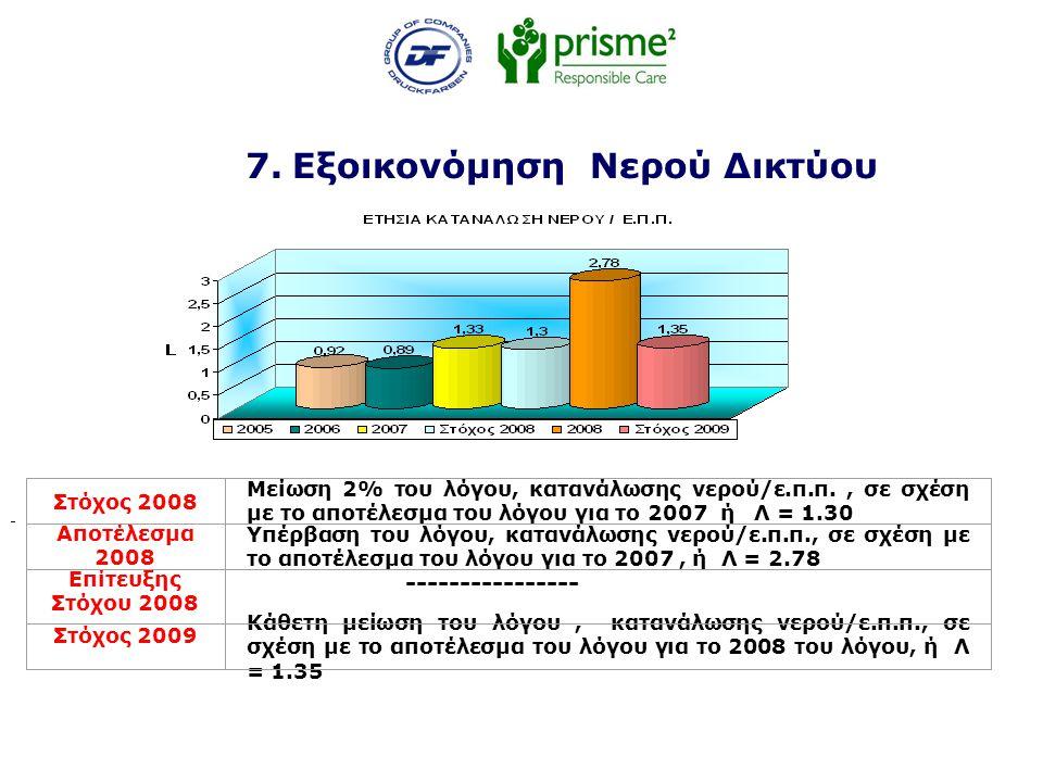 7. Εξοικονόμηση Νερού Δικτύου Στόχος 2008 Μείωση 2% του λόγου, κατανάλωσης νερού/ε.π.π., σε σχέση με το αποτέλεσμα του λόγου για το 2007 ή Λ = 1.30 Απ