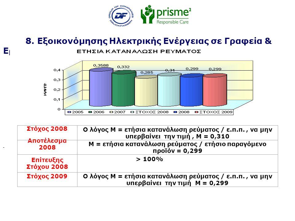 8. Εξοικονόμησης Ηλεκτρικής Ενέργειας σε Γραφεία & Εργοστάσιο Στόχος 2008 Ο λόγος Μ = ετήσια κατανάλωση ρεύματος / ε.π.π., να μην υπερβαίνει την τιμή,