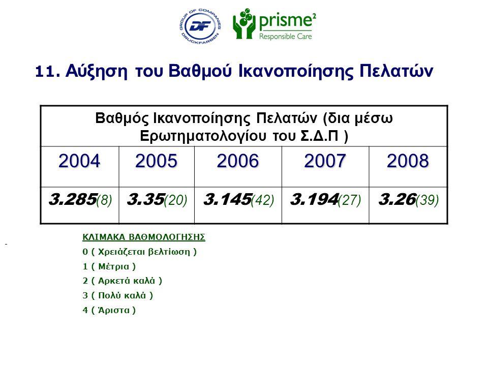 11. Αύξηση του Βαθμού Ικανοποίησης Πελατών Βαθμός Ικανοποίησης Πελατών (δια μέσω Ερωτηματολογίου του Σ.Δ.Π )20042005200620072008 3.285 (8) 3.35 (20) 3