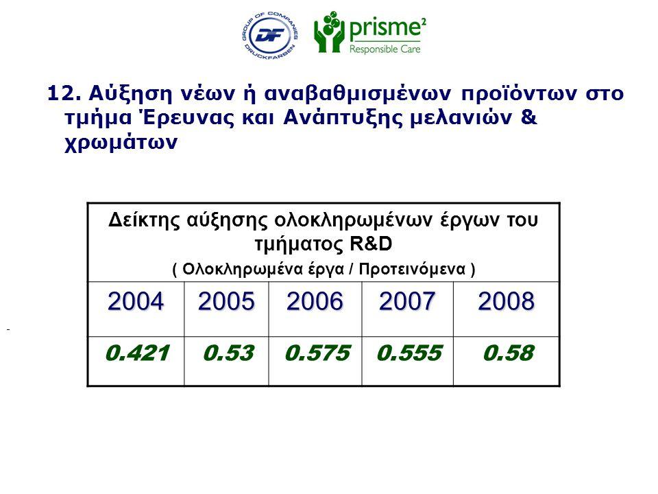 12. Αύξηση νέων ή αναβαθμισμένων προϊόντων στο τμήμα Έρευνας και Ανάπτυξης μελανιών & χρωμάτων Δείκτης αύξησης ολοκληρωμένων έργων του τμήματος R&D (