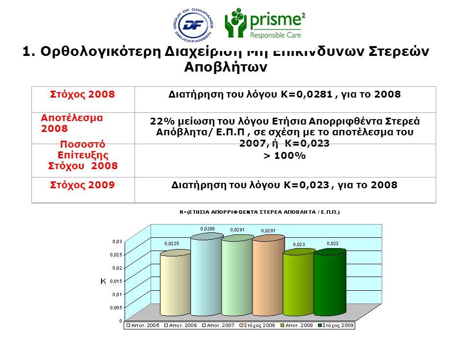 1. Ορθολογικότερη Διαχείριση Μη Επικίνδυνων Στερεών Αποβλήτων Στόχος 2008Διατήρηση του λόγου Κ=0,0281, για το 2008 Αποτέλεσμα 2008 22% μείωση του λόγο