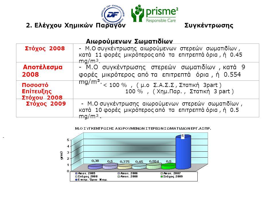 2. Ελέγχου Χημικών Παραγόντων και Μείωσης Συγκέντρωσης Αιωρούμενων Σωματιδίων Στόχος 2008- Μ.Ο συγκέντρωσης αιωρούμενων στερεών σωματιδίων, κατά 11 φο