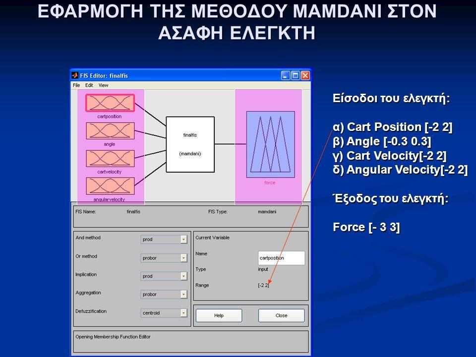 ΕΦΑΡΜΟΓΗ ΤΗΣ ΜΕΘΟΔΟΥ MAMDANI ΣΤΟΝ ΑΣΑΦΗ ΕΛΕΓΚΤΗ Είσοδοι του ελεγκτή: α) Cart Position [-2 2] β) Angle [-0.3 0.3] γ) Cart Velocity[-2 2] δ) Angular Vel