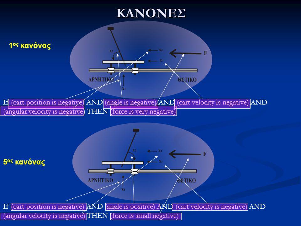 ΚΑΝΟΝΕΣ 1 ος κανόνας 5 ος κανόνας If (cart position is negative) AND (angle is negative) AND (cart velocity is negative) AND (angular velocity is nega