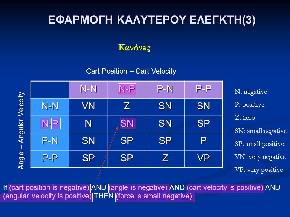 ΕΦΑΡΜΟΓΗ ΚΑΛΥΤΕΡΟΥ ΕΛΕΓΚΤΗ(3) N-NN-PP-NP-P N-NVNZSNSN N-PNSNSNSP P-NSNSPSPP P-PSPSPZVP Κανόνες If (cart position is negative) AND (angle is negative)