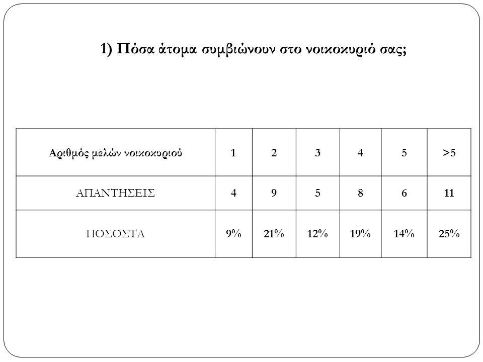1) Πόσα άτομα συμβιώνουν στο νοικοκυριό σας; Αριθμός μελών νοικοκυριού12345>5 ΑΠΑΝΤΗΣΕΙΣ4958611 ΠΟΣΟΣΤΑ9%21%12%19%14%25%