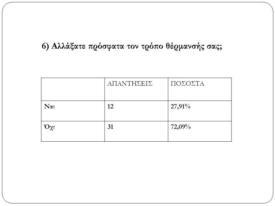 6) Αλλάξατε πρόσφατα τον τρόπο θέρμανσής σας; ΑΠΑΝΤΗΣΕΙΣΠΟΣΟΣΤΑ Ναι1227,91% Όχι3172,09%