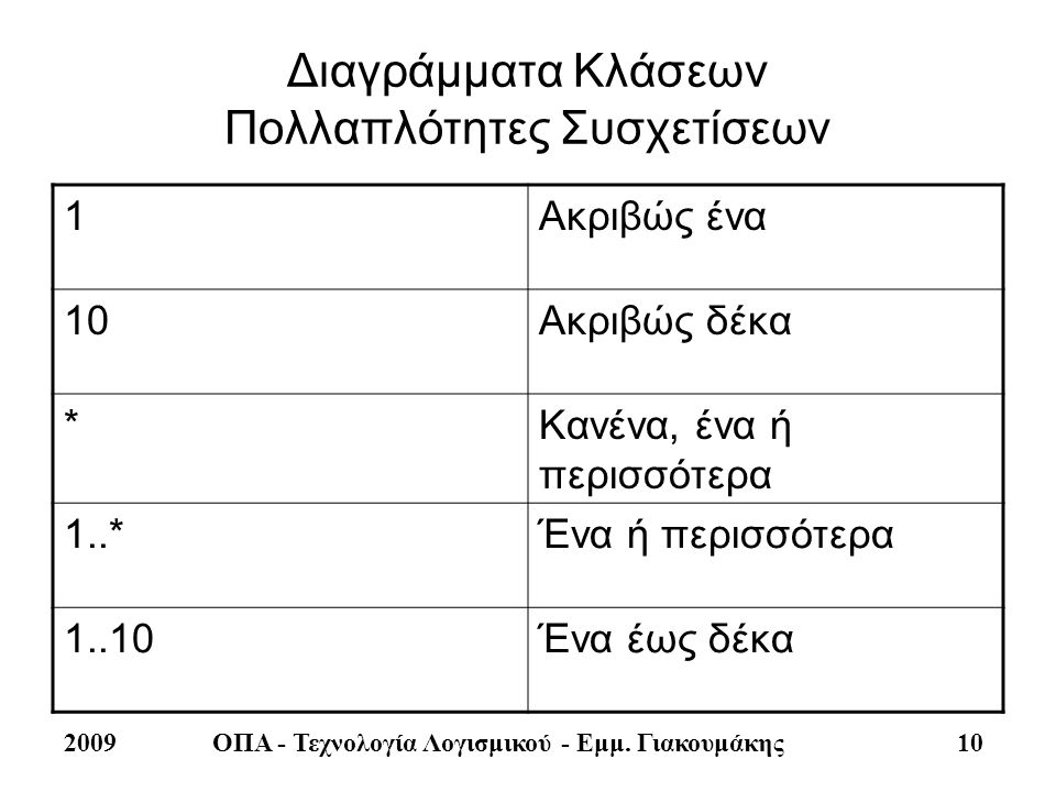 2009ΟΠΑ - Τεχνολογία Λογισμικού - Εμμ. Γιακουμάκης 10 Διαγράμματα Κλάσεων Πολλαπλότητες Συσχετίσεων 1Ακριβώς ένα 10Ακριβώς δέκα *Κανένα, ένα ή περισσό