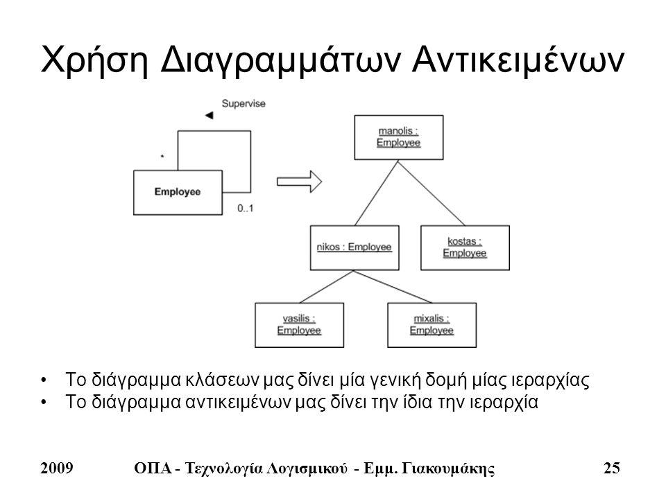 2009ΟΠΑ - Τεχνολογία Λογισμικού - Εμμ. Γιακουμάκης 25 Χρήση Διαγραμμάτων Αντικειμένων •Το διάγραμμα κλάσεων μας δίνει μία γενική δομή μίας ιεραρχίας •